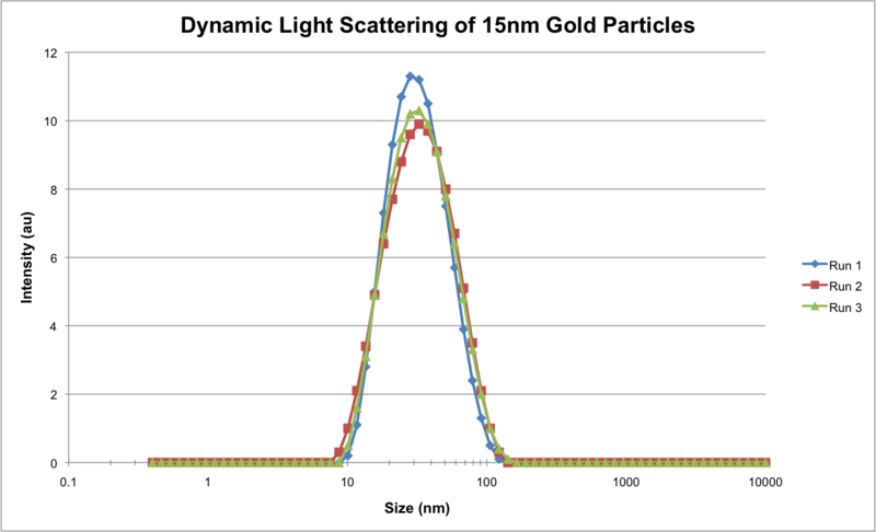 File:DLS gold15nm.png