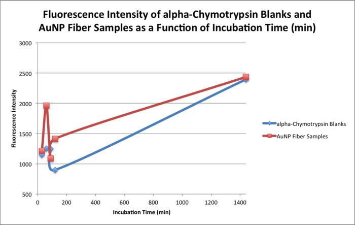 20151103 bonan fluoresc intensity blanks samples.png