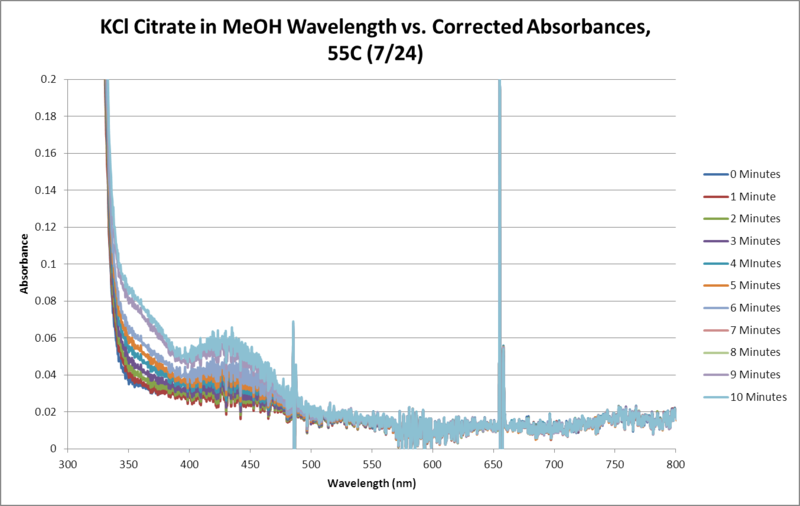 Image:KCl Citrate OPD H2O2 MeOH 55C SEQUENTIAL WORKUP GRAPH.png