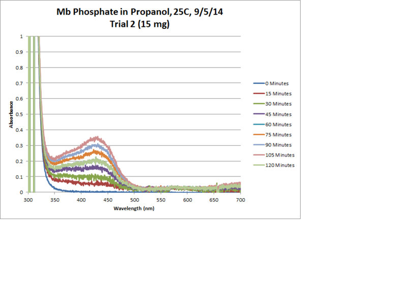 File:Mb Phosphate OPD H2O2 Propanol 25C Trial2 Chart.png