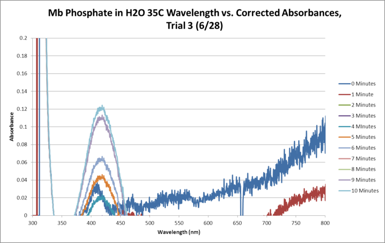 Mb Phosphate OPD H2O 35C Trial3 SEQUENTIAL GRAPH.png