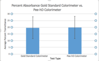 Gold Standard vs. Device Graph for Colorimeter