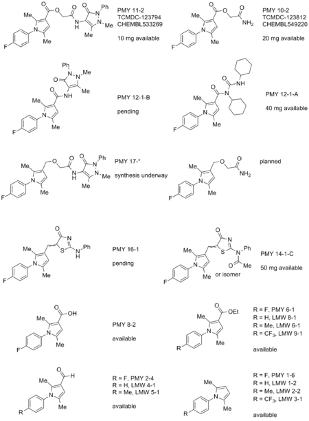 Summary of compounds available for testing