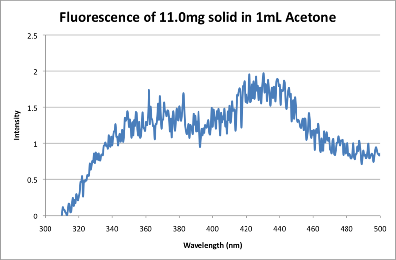 File:Fluorescence of 11.0mg solid in 1mL Acetone.png