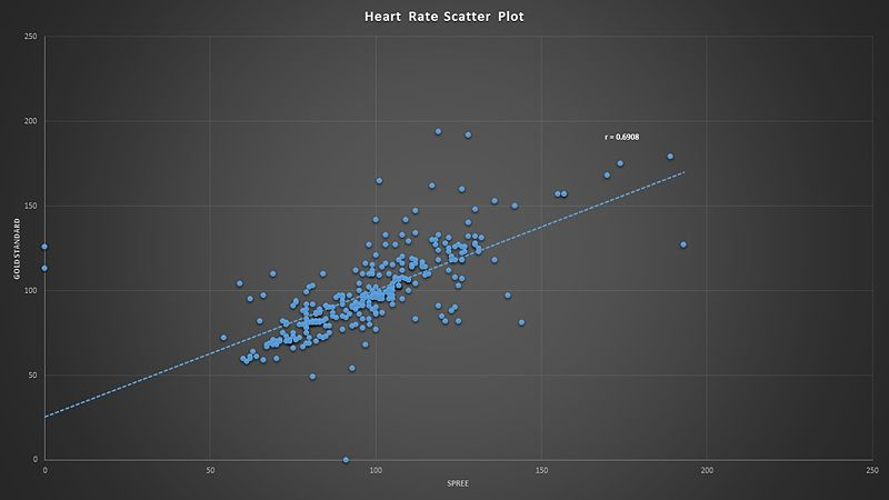 Image:Heart Rate Correlation.jpg