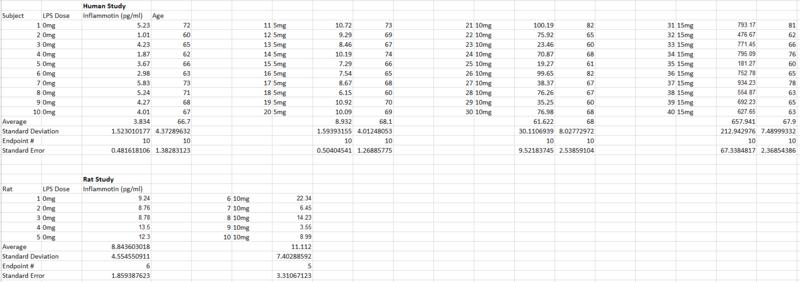 File:Human and Rat inflammotin study.PNG