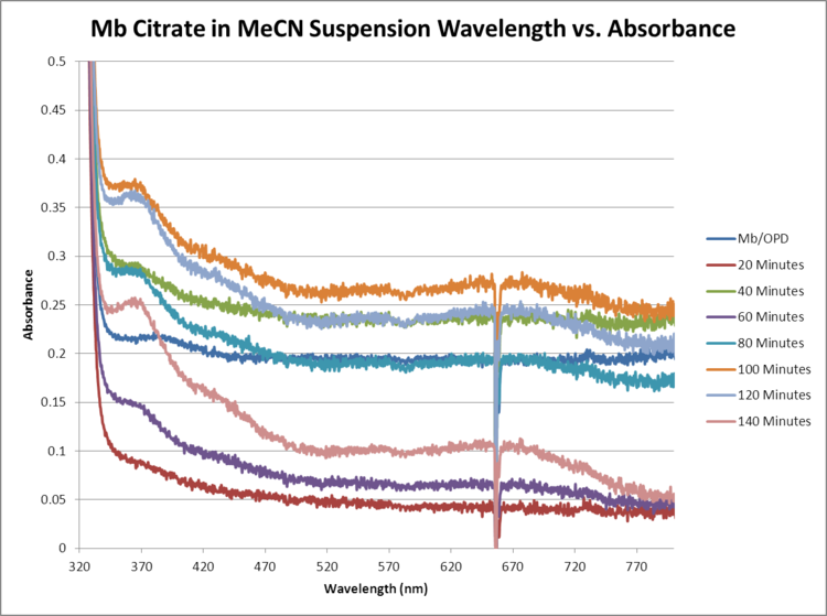 Mb Citrate OPD H2O2 MeCN WORKUP GRAPH.png