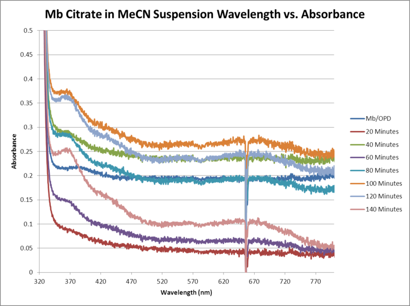 Image:Mb Citrate OPD H2O2 MeCN WORKUP GRAPH.png