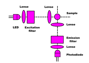 Open Fluorometer Design 2.png