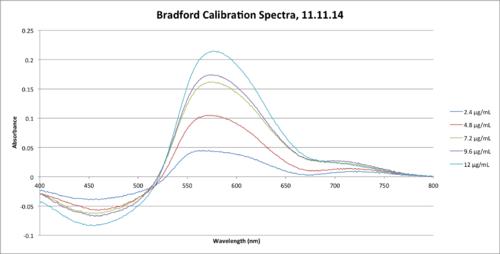 11.11.14 Bradford Calibration Spectra MGPR.png