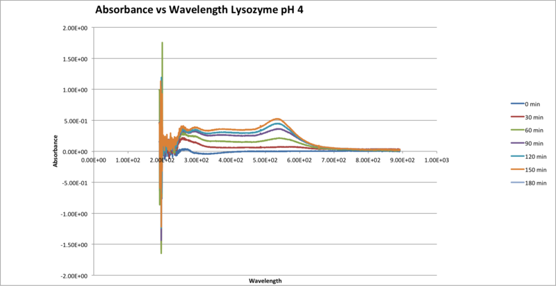 File:Absorbance vs Wavelength Lysozyme pH 4.png