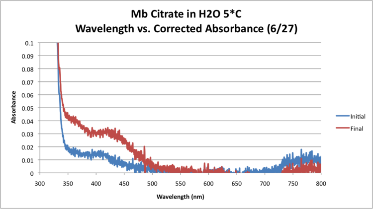 Mb Citrate OPD H2O2 H2O 5 GRAPH Trial2.png
