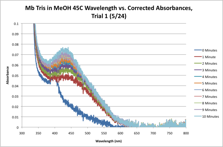 Mb Tris 45C Sequential Time Absorbance Graph.png