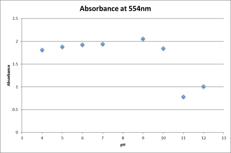 File:Peak at 554nm UV vis .625mM fructose.png
