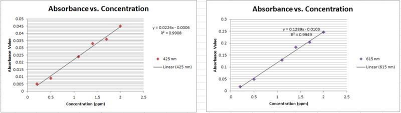 File:Calibration Curves.png