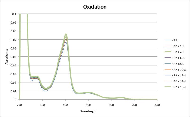 File:Oxidation data weds lab.png