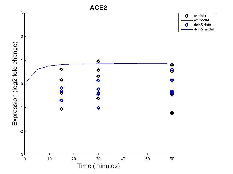 File:22-genes 47-edges Dahlquist-data Sigmoidal forward graph optimization diagnostic.jpg