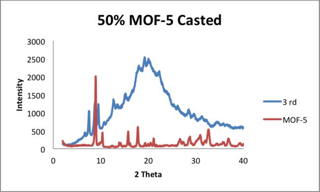 5 23 2014 comparison MOF5 megan.png