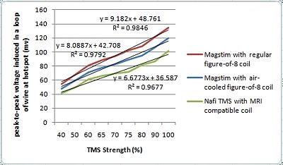 TMS coil strength comparison chart.jpg