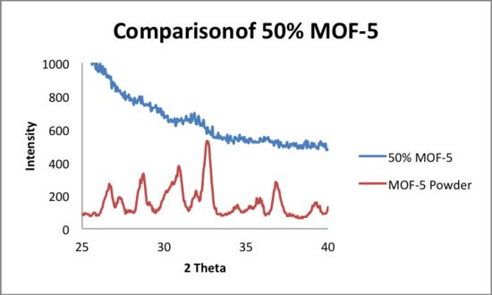 5 21 2014 comparison 3 MOF5 50.png