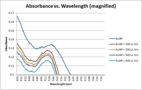 Absorbance vs wavelength magnified 11-16-11.jpg