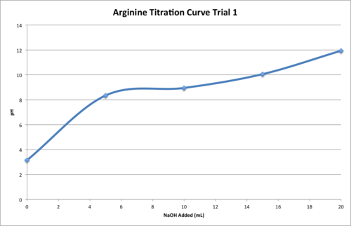 Arg Titration T1.png