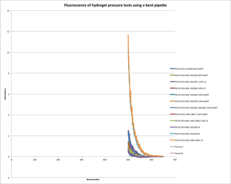 File:Bent pipette pressure testing.png