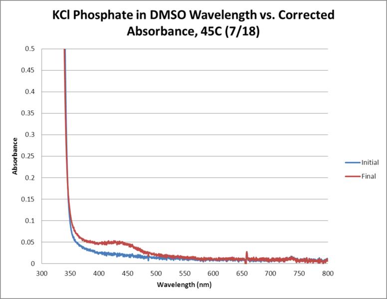 File:KCl Phosphate OPD H2O2 DMSO 45C WORKUP GRAPH.png