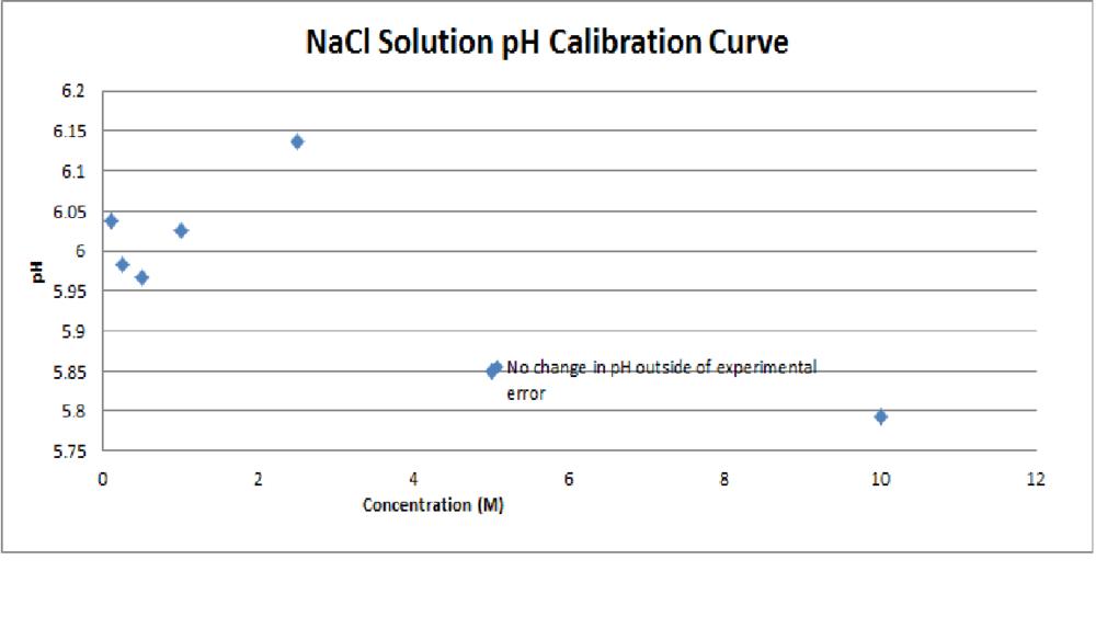 NaCl Solution pH Calibration Curve.png