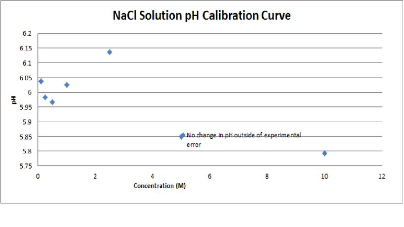 File:NaCl Solution pH Calibration Curve.png