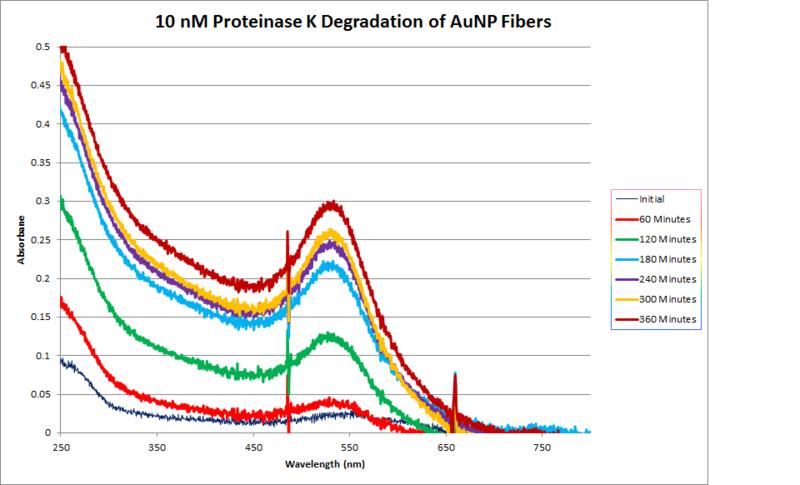 File:10nM ProtK Kinetics Abs.png