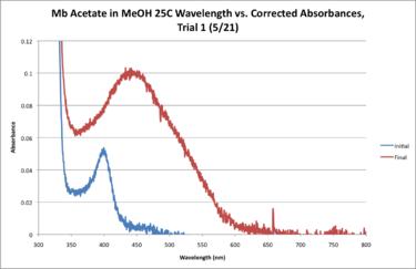 25C Mb Acetate Workup Graph.png