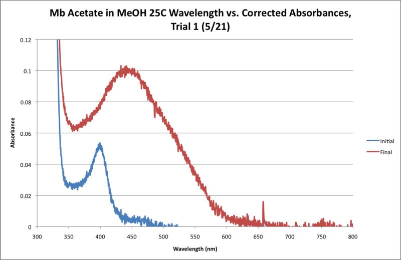 File:25C Mb Acetate Workup Graph.png