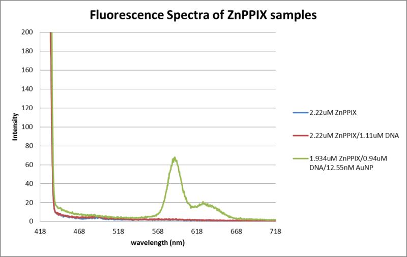 File:Abs data thiol DNA, AuNP, ZnPPIX.png