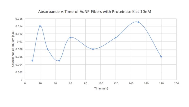 File:Calibration Curve Oct 28.png