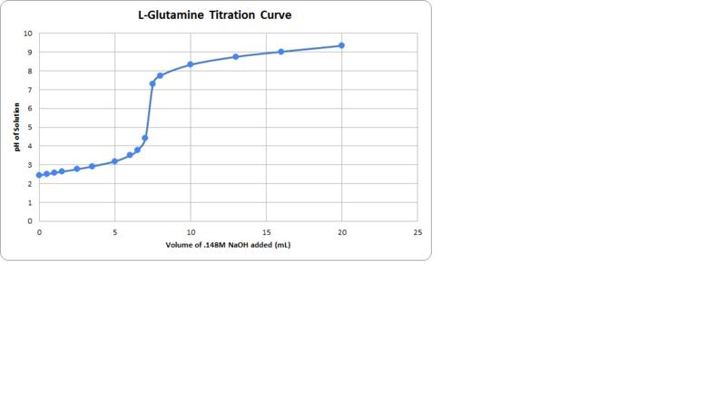 File:L Glutamine Titration Curve.png