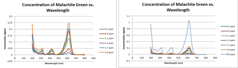 File:UVis Graphs.png