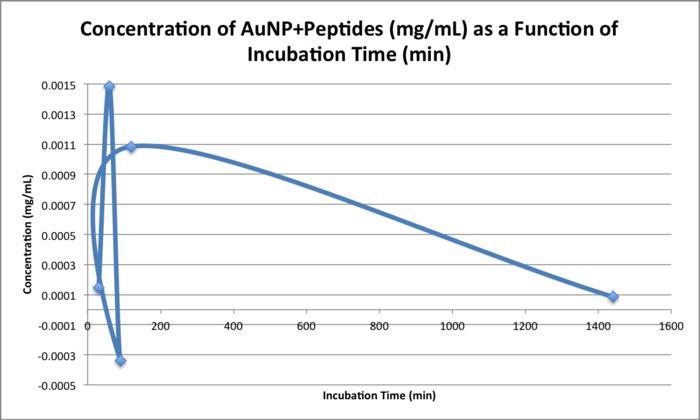 20151103 bonan concentration peptides.png