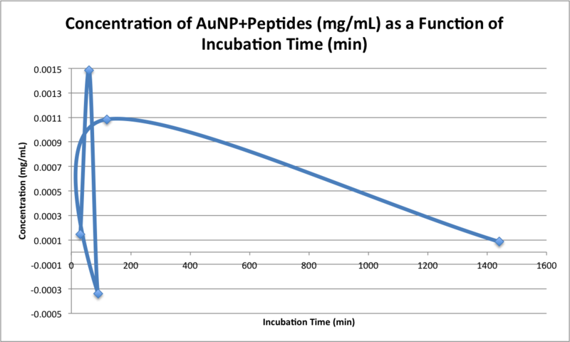 File:20151103 bonan concentration peptides.png