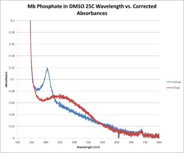 Mb Phosphate OPD H2O2 DMSO 25C WORKUP GRAPH.png