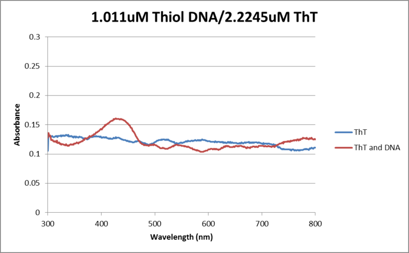 File:Abs data thiol DNA, ThT 06032013.png