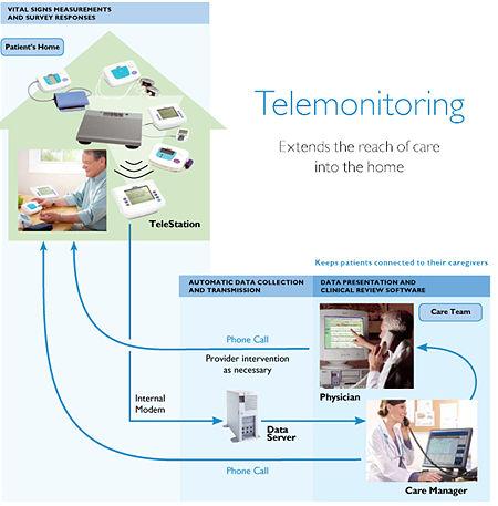 Remote Patient Monitoring Openwetware