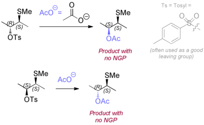 Scheme 3: Direct SN2 Nucleophilic Displacements without NGP