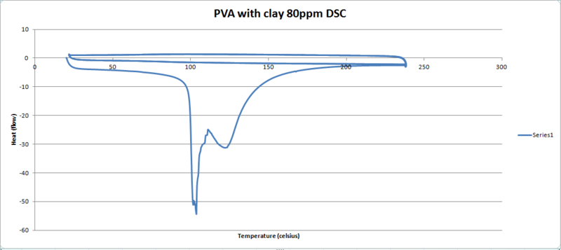 File:PVAC 80ppm DSC graph.PNG