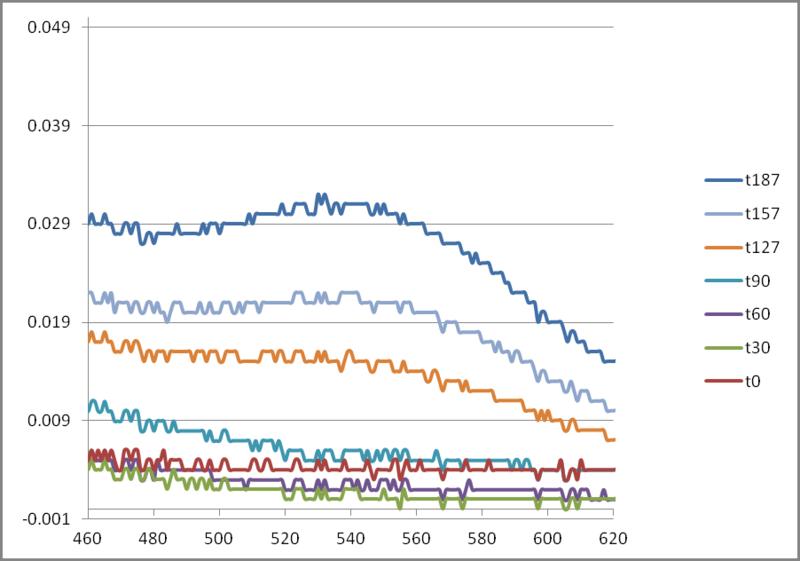File:400-600 absorbance v. wavelength.png