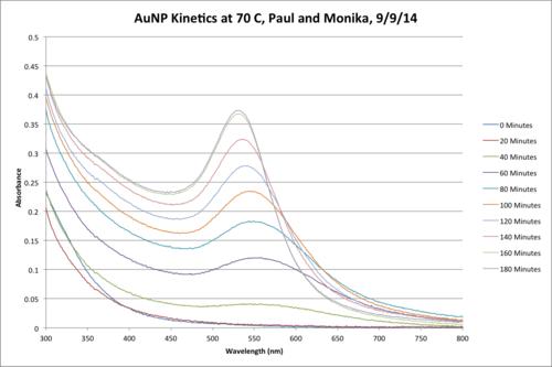 AuNP Kinetics 9 9 MG PR.png