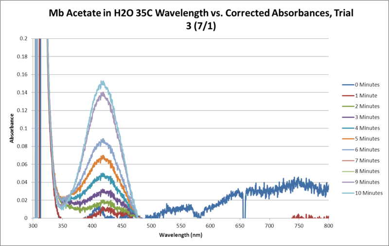 Image:Mb Acetate OPD H2O2 H2O 35C SEQUENTIAL GRAPH Trial3.png