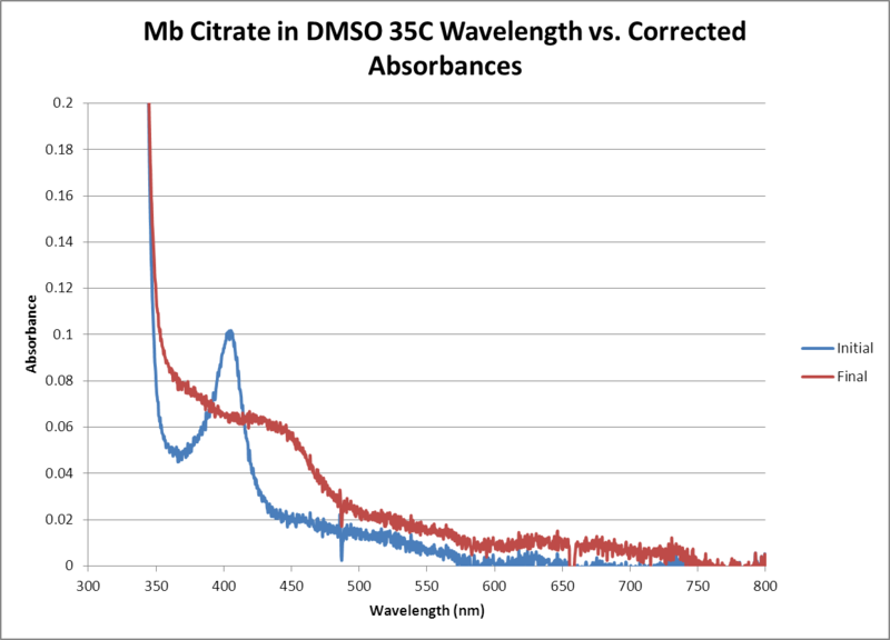 File:Mb Citrate OPD H2O2 DMSO 35C WORKUP GRAPH.png