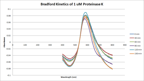 Proteinase K Bradford 1uM.png