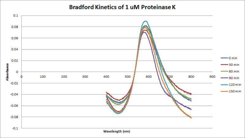 File:Proteinase K Bradford 1uM.png